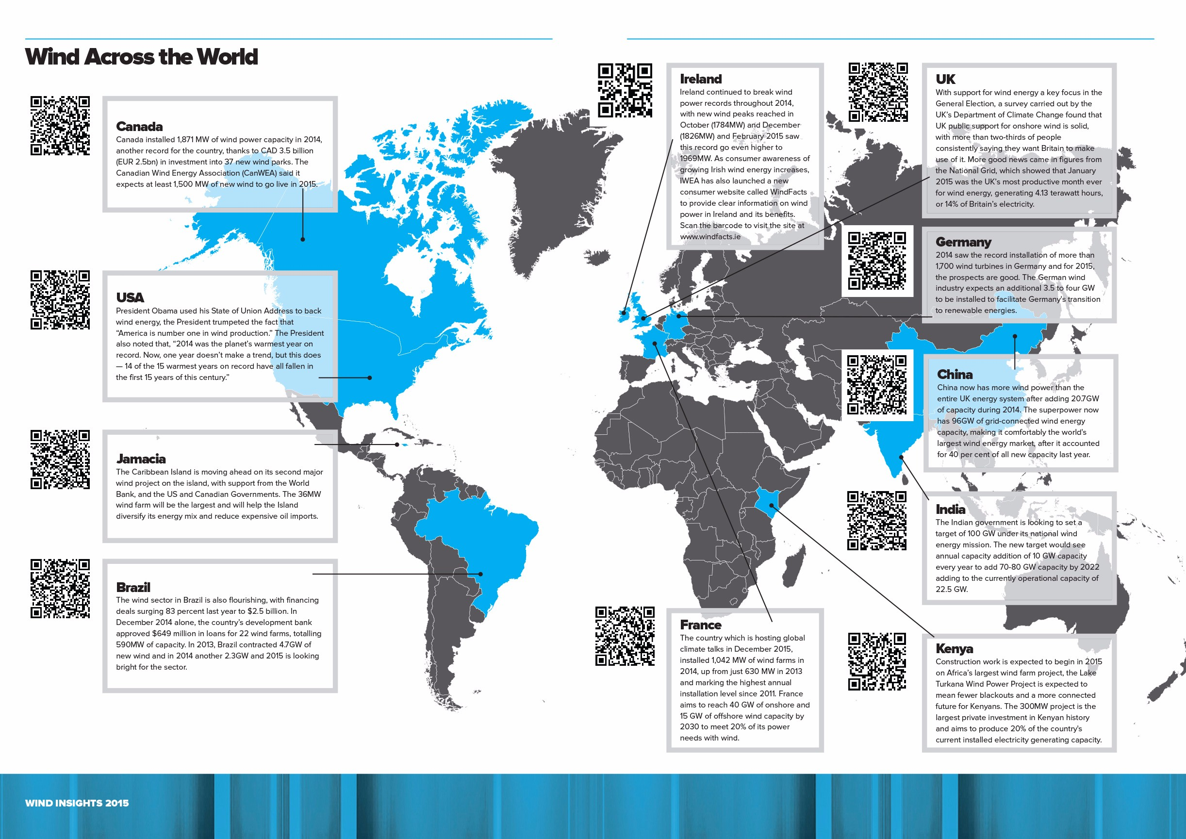 A snapshot of stories on wind energy from around the world.